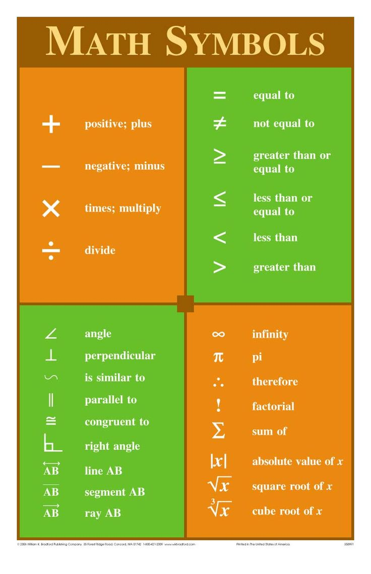 Math Symbols Poster Gmat Math Pinterest Everything