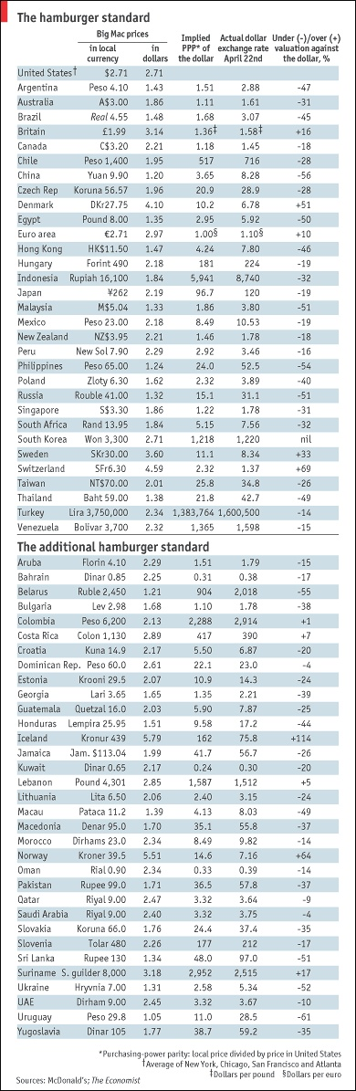 """* """"The Big Mac Index: Applications of Purchasing Power Parity"""". Published by Palgrave Macmillan, 2003."""