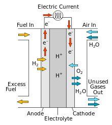 خلايا الوقود الهيدروجينية