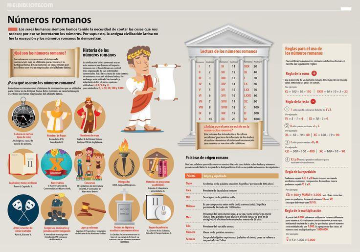 Super infografía de los números romanos sus usos curiosidades y reglas -Orientacion Andujar