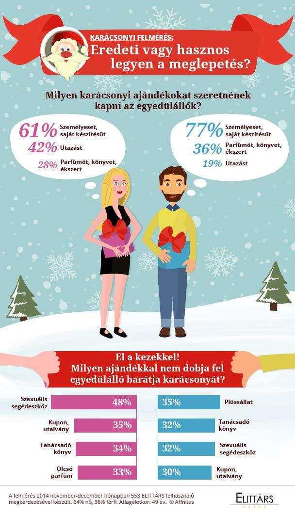 Karácsonyi felmérés: Eredeti vagy hasznos legyen a meglepetés?