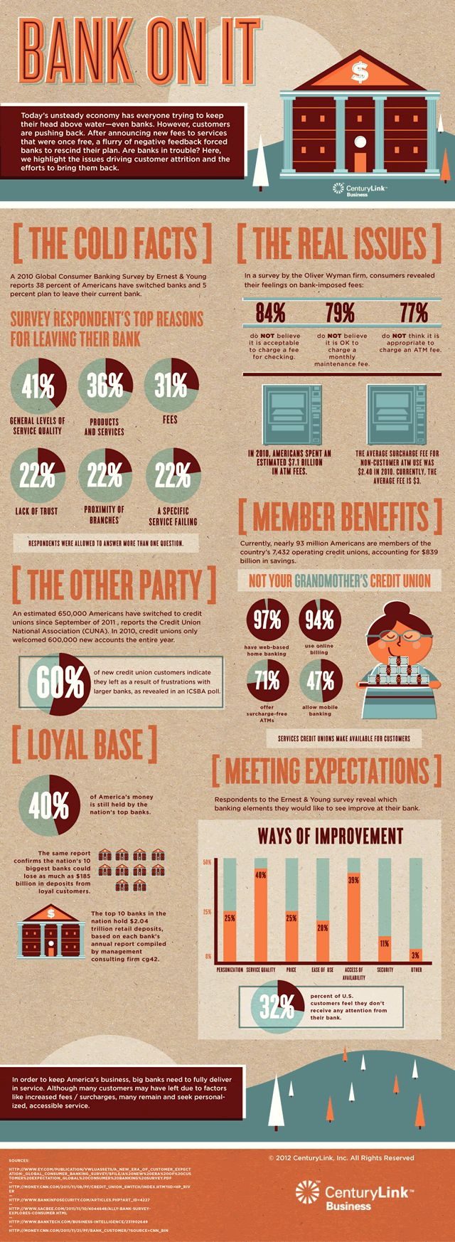 Infographic about why you should switch to a credit union!