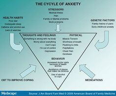 The Cycle of Anxiety