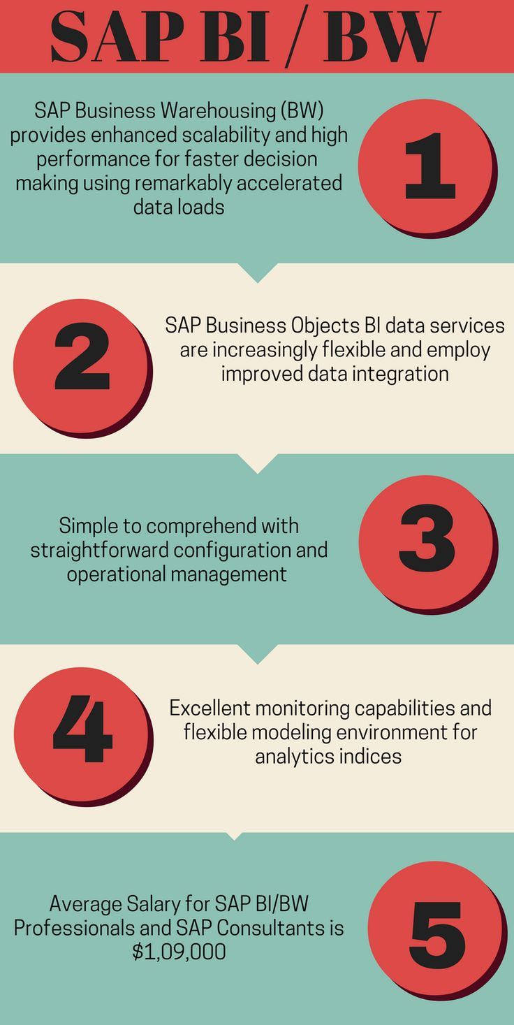 Mejores 20 imgenes de sap study material en pinterest hyderabad y sap bw is a constant data warehousing solution that utilizes former sap technologiesp bw training is intended as such that the quality of the learners malvernweather Gallery