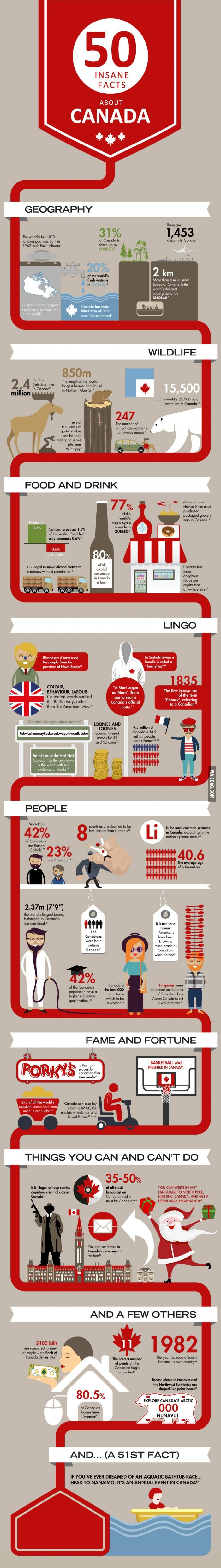 Infographics about #Canada #infographic