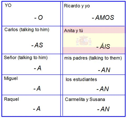 Spanish Subject Pronouns Chart   ... review how to ...