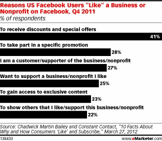 """Reasons US Facebook users """"LIKE"""" a business or nonprofit on Facebook, Q4 2011"""