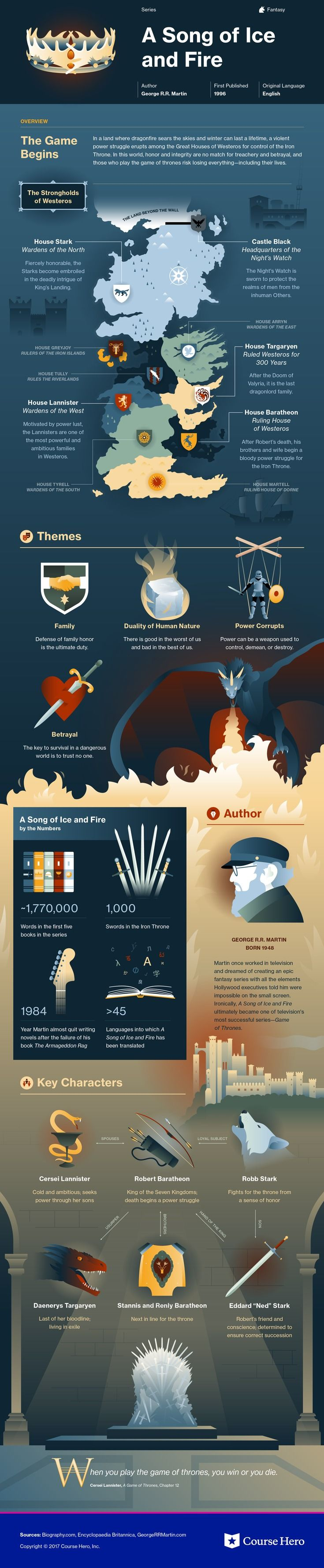 Check out this infographic for George R.R. Martin's A Song of Ice and Fire offers summary and analysis on themes, symbols, and other literary devices found in the text. Explore Course Hero's library of literature materials, including documents, Q&A pairs, and flashcards created by students and educators. https://www.coursehero.com/lit/A-Song-of-Ice-and-Fire/