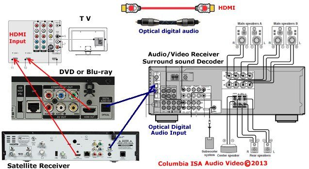 Electrical Wiring  Surround Sound Hookups Digital Tv Wiring Diagram