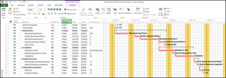 Microsoft Project and the Start No Earlier Than Constrained Milestone