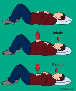 Diaphragmatic breathing exercise diagram