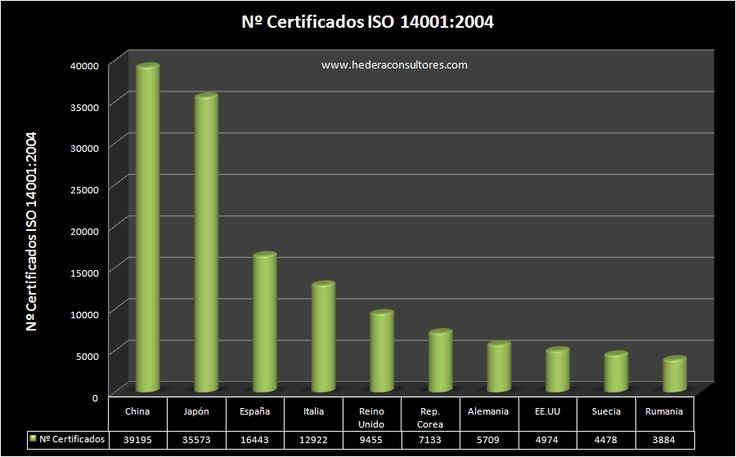 Nº de certificados ISO 14001 en España y en el mundo.