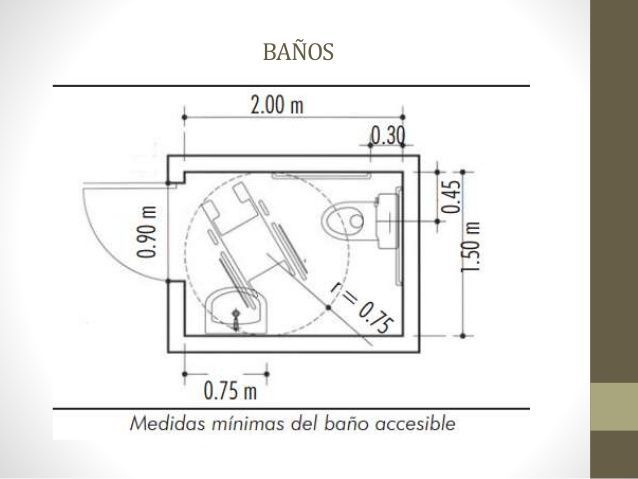 Resultado De Imagen Para Dimensiones Minimas Baños Movilidad Reducida Baño Para Discapacitados Imagenes De Arquitectura Baños Medidas