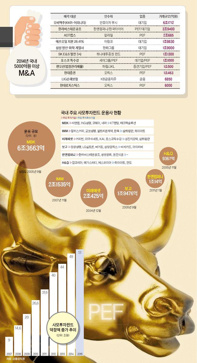 [중앙 SUNDAY] 약정액 50조 넘었지만 … 한국형 투자로 질적 성장 해야
