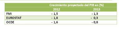 ¿Más austeridad fiscal con menos crecimiento económico y empleo?  La presentación en octubre 2012 del World Economic Outlook del FMI, ha generado ya controversias en la Comisión Europea y en los Gobiernos de Europa porque ha incorporado un análisis empírico del efecto de los recortes fiscales.