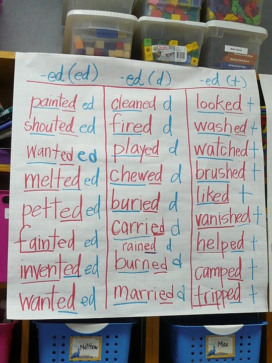 Past tense endings. LOVE this! My kids get so confused. We could do one mini lesson a day and GP on thursday then IP on Friday!