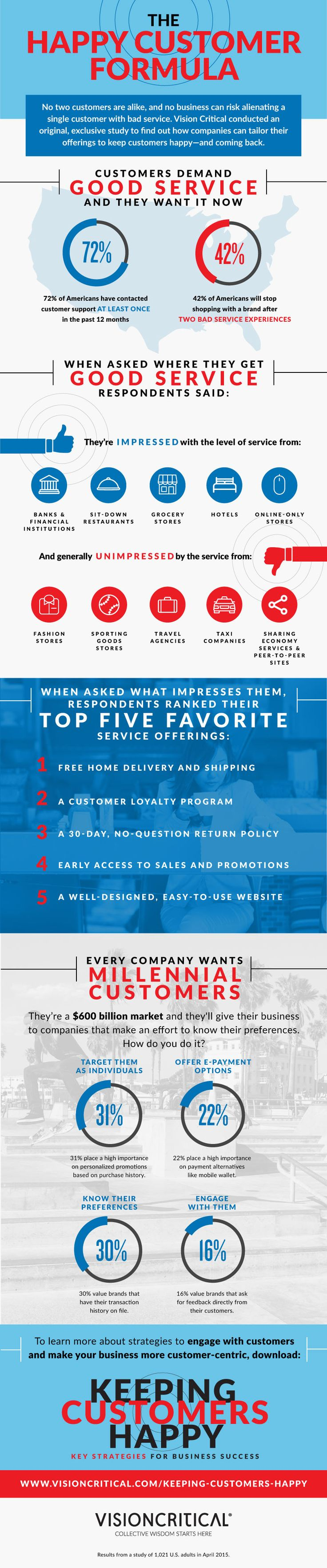 The Happy Customer Formula #infographic #Business