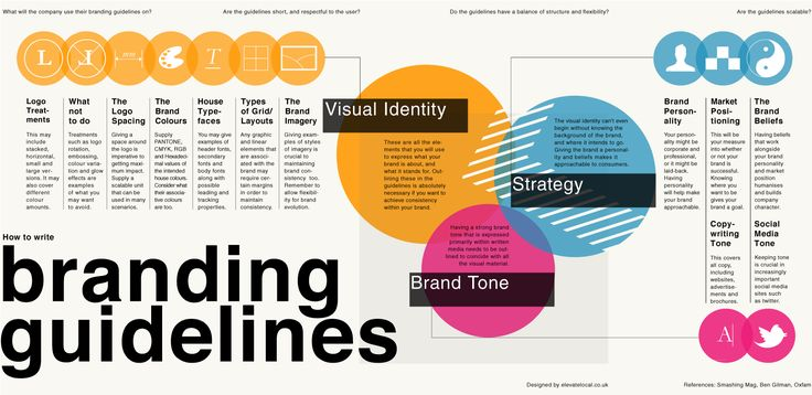 How To Write Branding Guidelines #marketing #business #contentmarketing