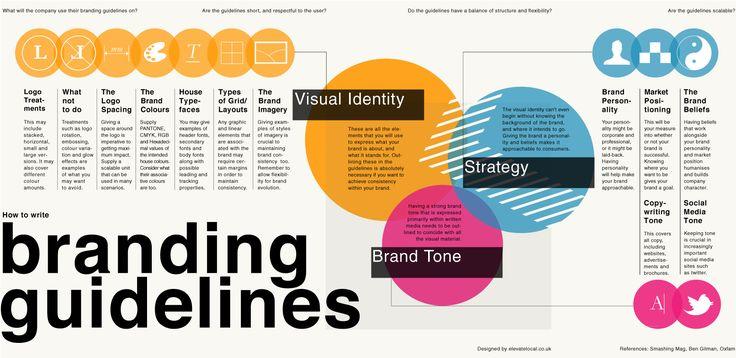 How To Write Branding GuidelinesBrand Identity Guidelines, Brand Guidelines, Business Brand, Rebranding Inspiration, Writing Brand, Graphics Design, Buildings Brand, Marketing Guidelines, Guidelines Infographic