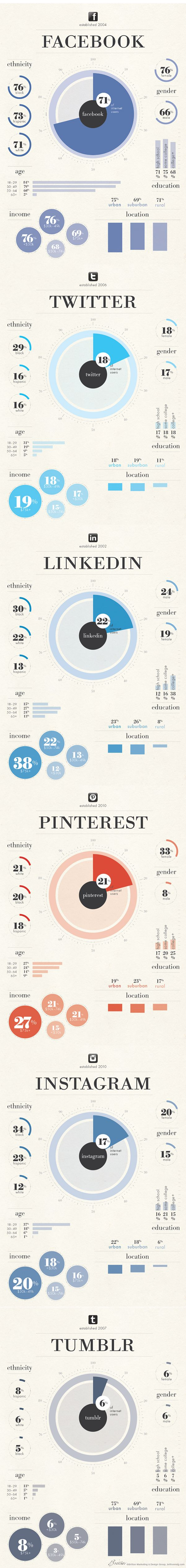 Social Media User Stats to Help You Choose the Best Network for Your Business #SocialMediaMarketing #Infographic