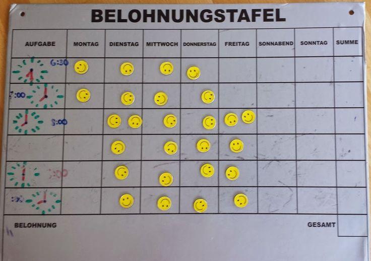 Über Belohnungssysteme, Tokensysteme und Verstärkerpläne ...