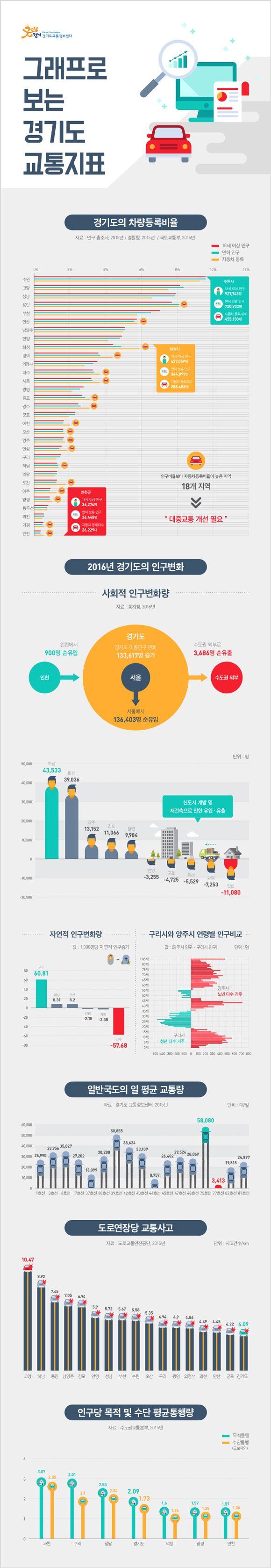 [Infographic] '그래프로 보는 경기도 교통지표'에 대한 인포그래픽