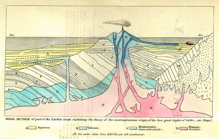 The frontispiece from Charles Lyell's ''Principles of Geology'' (second American edition, 1857), showing the origins of different rock types.