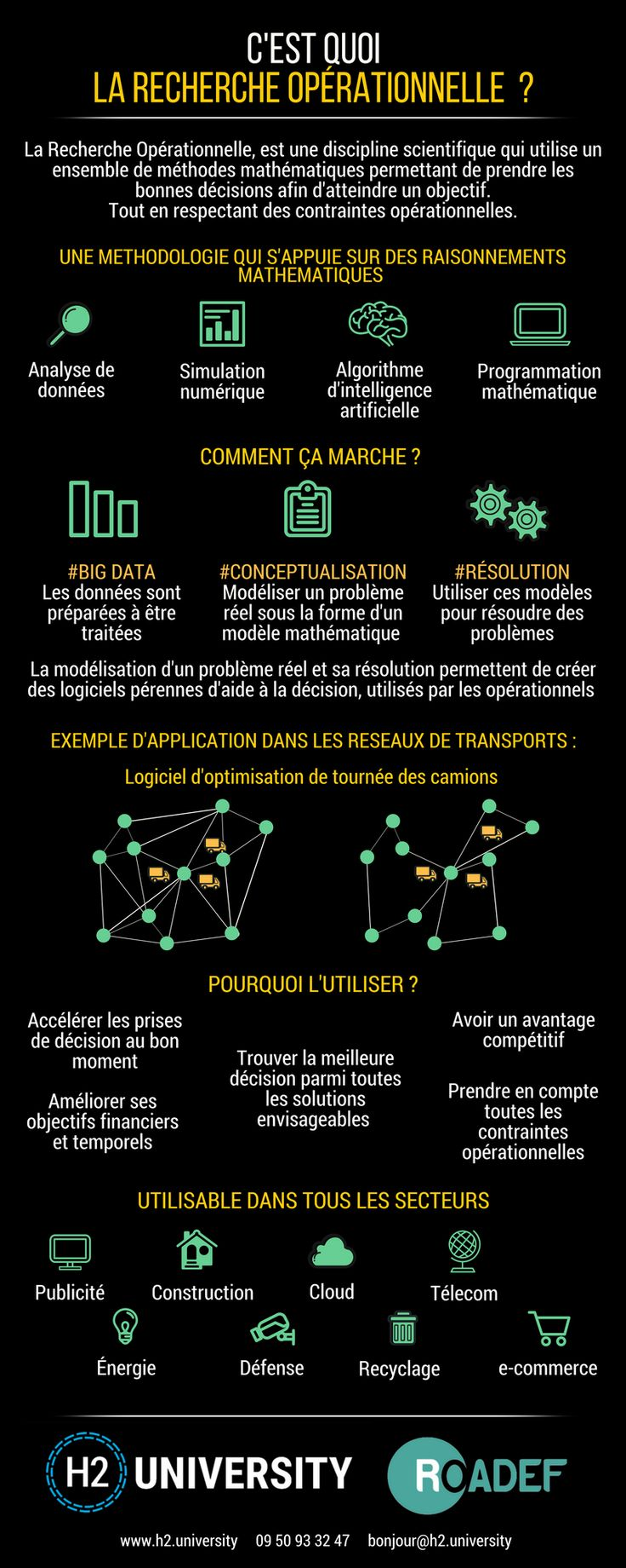 Infographie : C'est quoi la recherche opérationnelle ? | Le Blog H2 University