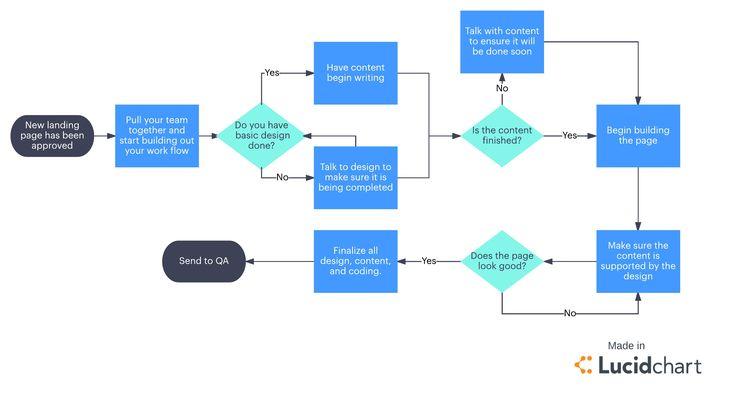 Pin By Mwgqoli On Sslli Mock Board Project Management Contract Management Change Management