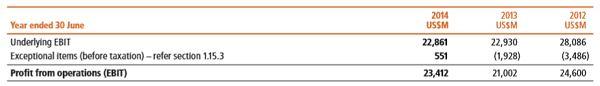 #ASX #Ausbiz #Australia www.kalkine.com.au/reports/bhp-billiton-limited.aspx