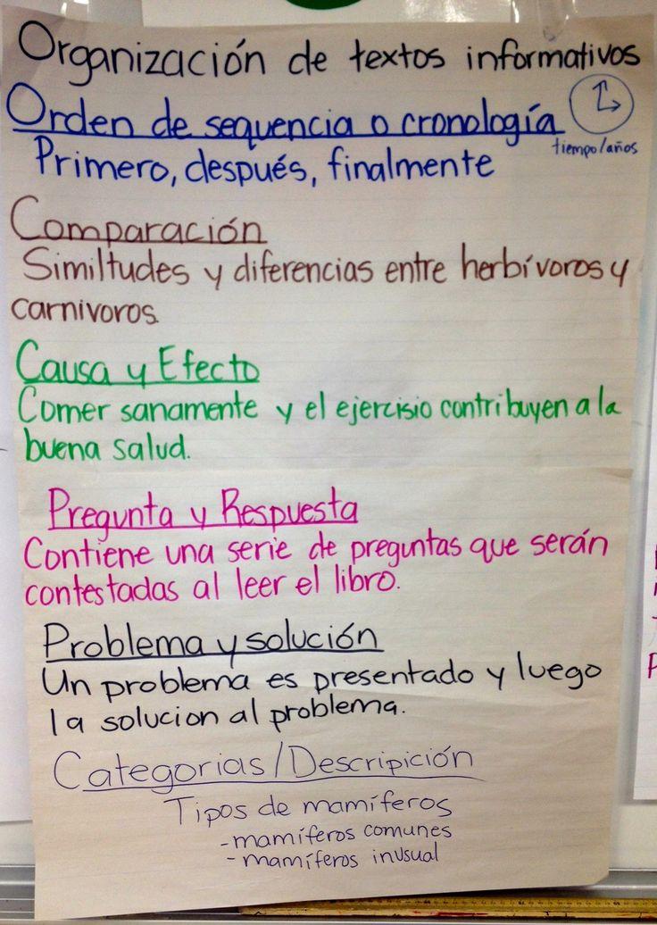 Estructuras de textos informativos (informational text structures in Spanish).