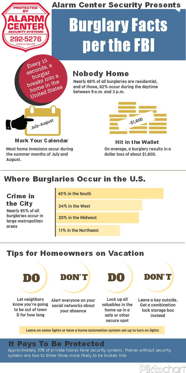 15 best infographics homesafety homesecurity images on for Home safety facts