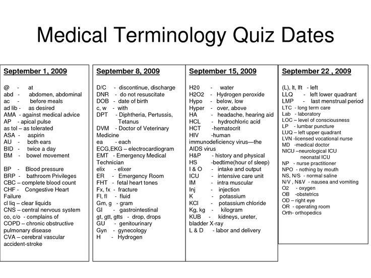medical terminology | Medical Terminology Quiz Dates