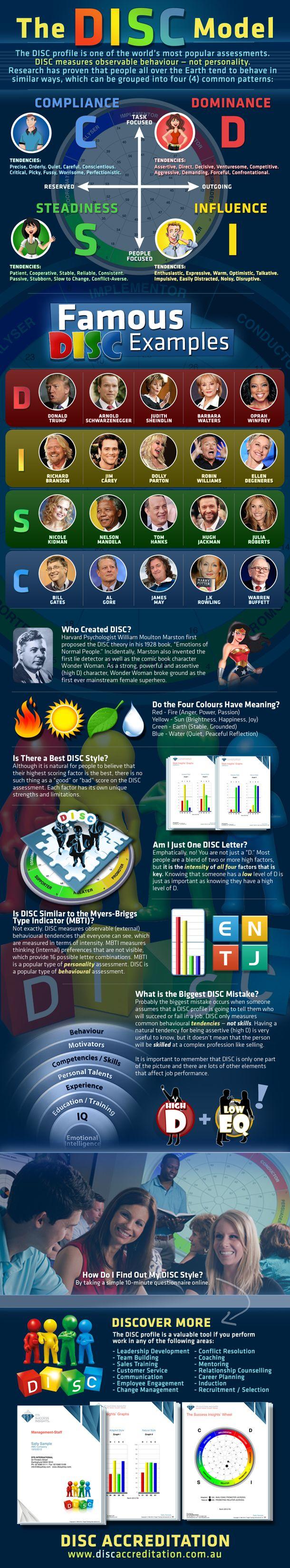 disc infographic