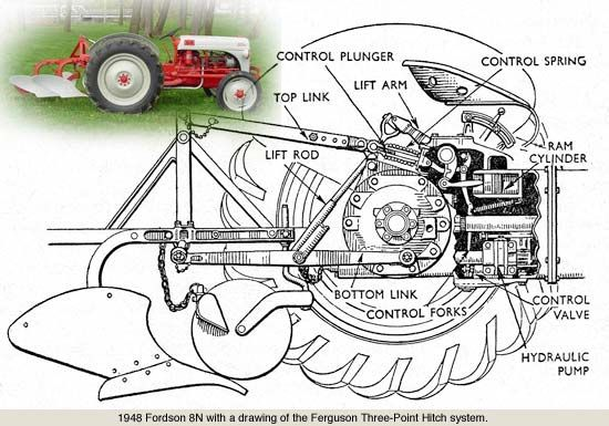 Ford 8n Lift Problems : Best images about days of yore on pinterest hires