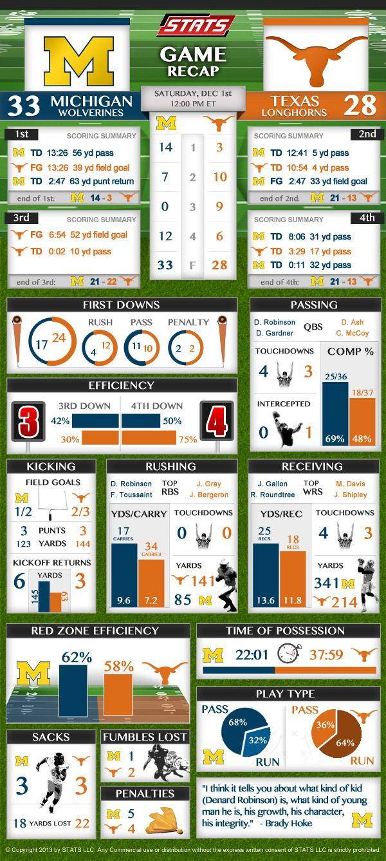 Game Recap for Michigan vs. Texas CFB game