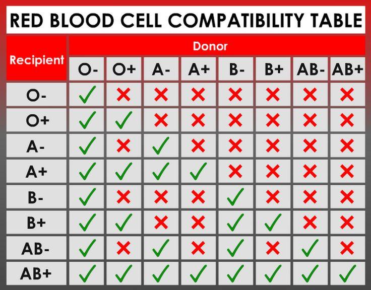 Curious what the rarest blood type is? Come take a look at the most rare blood types that humans can have.
