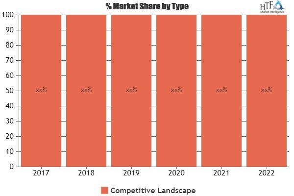 Automotive Engineering Services Outsourcing Market Latest Global