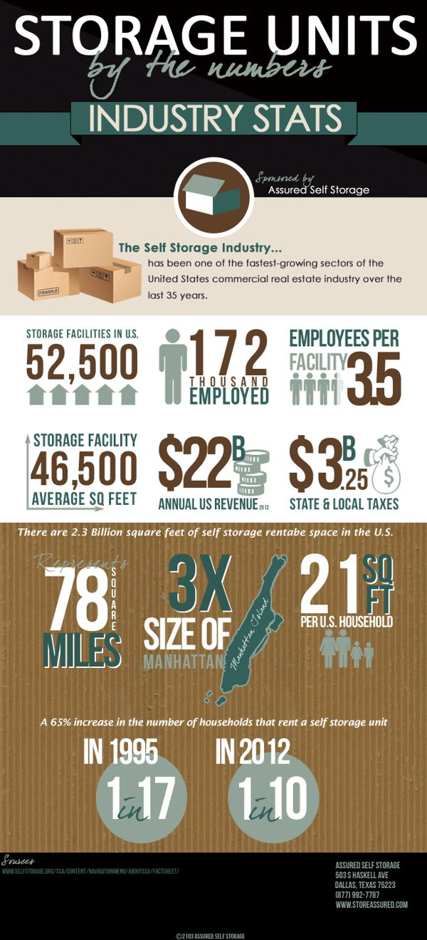 Ured Self Storage A Facility In Dallas Created This Infographic That Takes Look At The Data Provided By Ociation