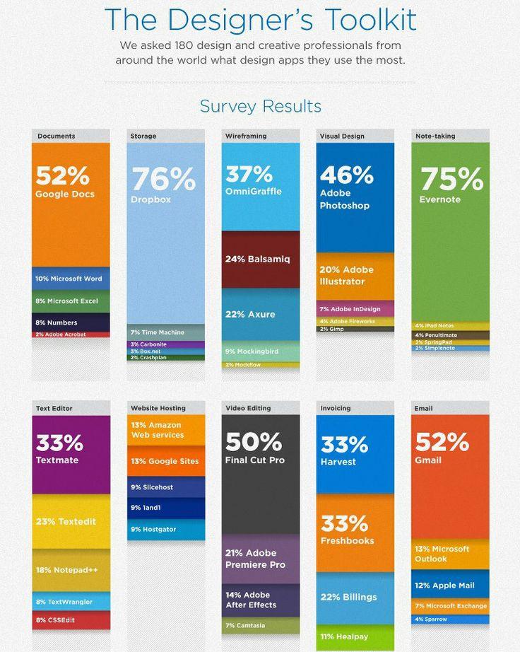 The Designer's Toolkit [infographic] #web #design #tool