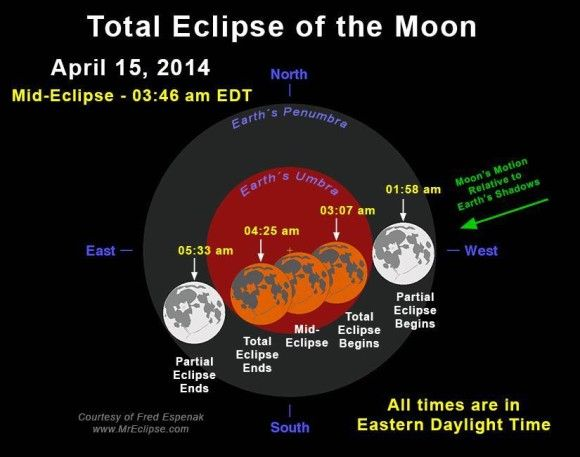 ECLIPSE IS TONIGHT 11 PM PST!!! 2 AM EST!! Blood Red Full Moon ECLIPSE April 15, 2014 UPDATE!!! | Tchiya Amet Portal Entrance!