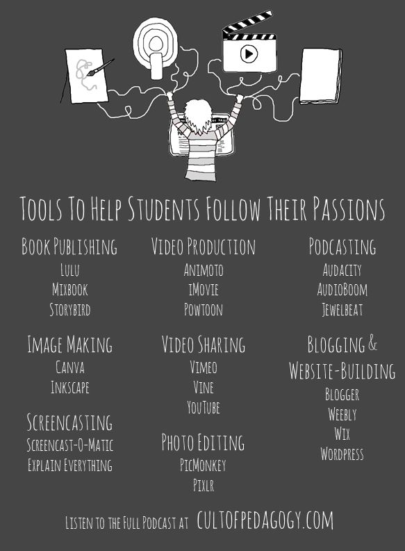 These tech tools help students create their own blogs or websites, podcasts, videos, artwork, even publish their own books. Wonderful for Genius Hour projects, 20% time, or any kind of passion project.