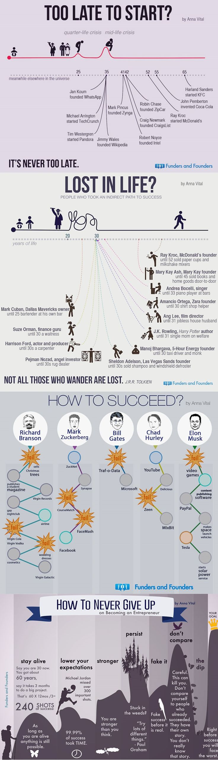 This week's #MondayMorningMotivation speaks for itself. What an inspiring infographic!  Source: www.reddit.com/