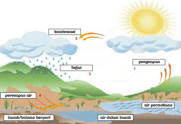 Siklus Air Siklus Air Air Pendidikan