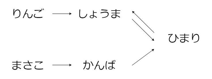 虚構世界はなぜ必要かSFアニメ超考察第25回最終回こ?? : ??とそ?? : ??をともに織り上げるフィクション/君の名はと輪るピングドラム (4) : けいそうビブリオフィル
