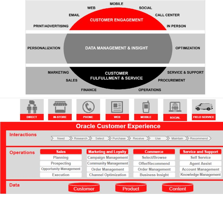 Customer Engagement Architecture: A Quick Reference Guide