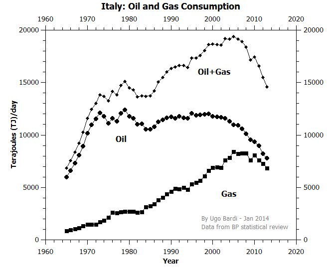 RESOURCE CRISIS: Post-peak Italy: the decline continues