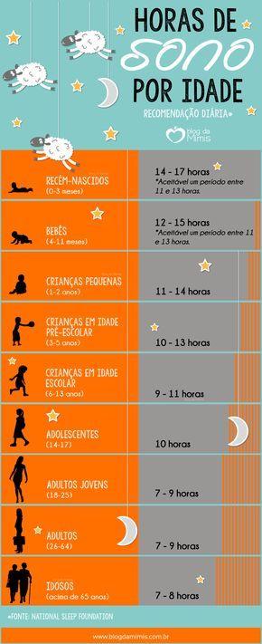 Horas de sono por idade - Blog da Mimis #sono #horas #tabela #recomendação #diária #dormir #sleep #blogdamimis #infográfico