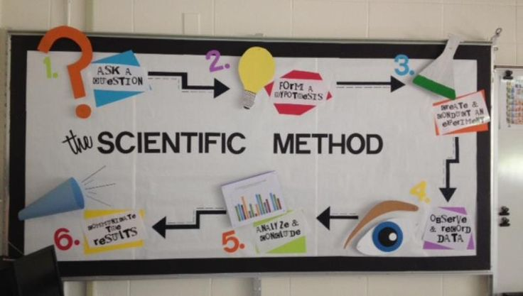 Science bulletin board idea displaying the Scientific Method - From http://thesciencelife.blogspot.com/2012/07/bulletin-boards-galore.html