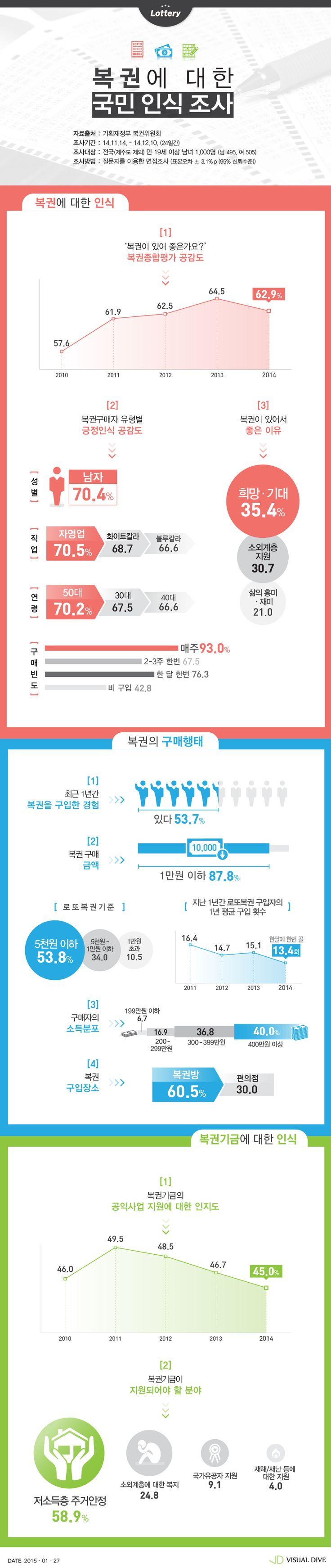복권에 대한 인식 '긍정 62.9%'… 좋은 이유는 '희망‧기대' 때문 [인포그래픽] #lottery / #Infographic ⓒ 비주얼다이브 무단 복사·전재·재배포 금지